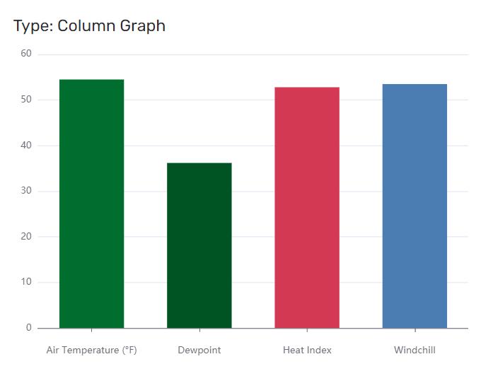 Contrail Column Graph Widget