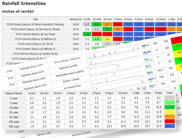Contrail Analytics